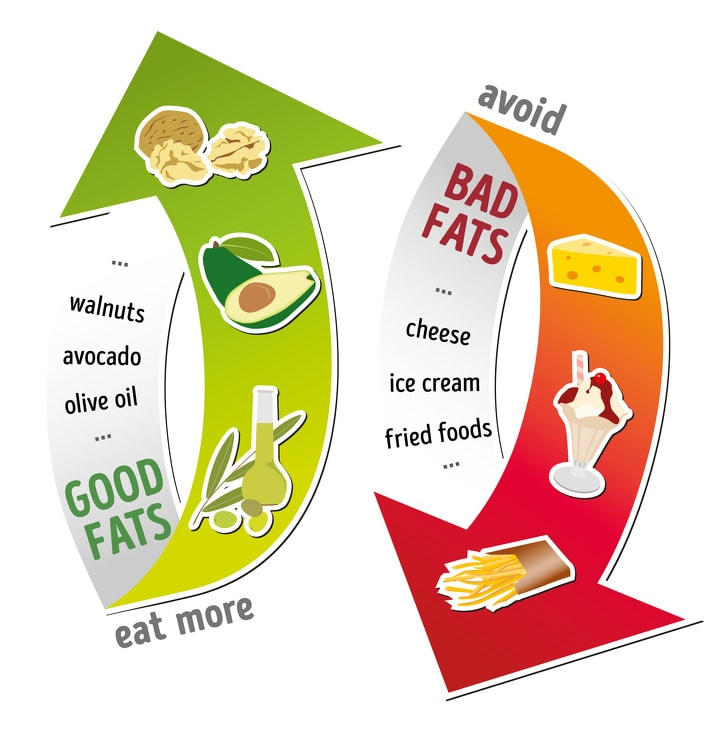 9 Important Things That You Need To Know About The Trans Fats 2